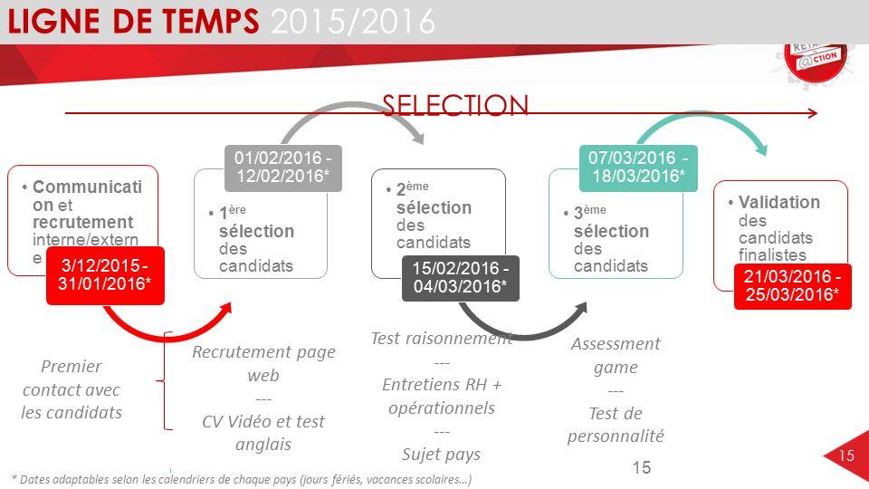 15 LIGNE DE TEMPS 2015/2016 Communicati on et recrutement interne/extern e 3/12/2015 - 31/01/2016* 1 ère sélection des candidats 01/02/2016 - 12/02/20