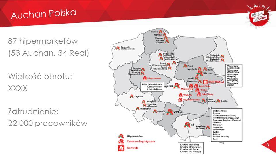 6 87 hipermarketów (53 Auchan, 34 Real) Wielkość obrotu: XXXX Zatrudnienie: 22 000 pracowników Auchan Polska