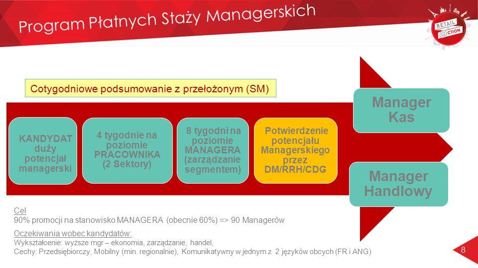 8 Program Płatnych Staży Managerskich 4 tygodnie na poziomie PRACOWNIKA (2 Sektory) 8 tygodni na poziomie MANAGERA (zarządzanie segmentem) Manager Han