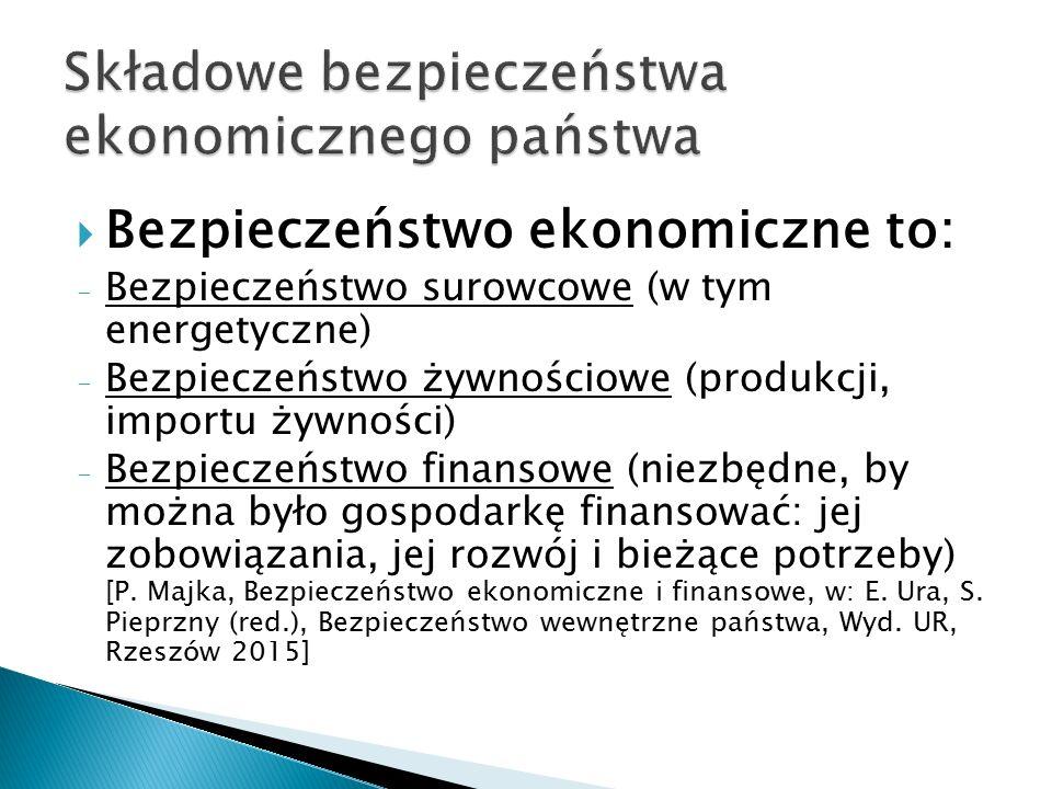  Bezpieczeństwo ekonomiczne to: - Bezpieczeństwo surowcowe (w tym energetyczne) - Bezpieczeństwo żywnościowe (produkcji, importu żywności) - Bezpiecz