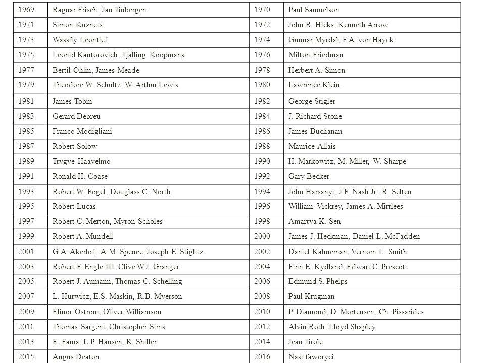 """Ranking najbardziej popularnych laureatów (uzasadnienie): 1.Angus Deaton (2015, nowy laureat, zainteresowania badawcze dotyczące zdrowia, szczęścia, nierówności) 2.John Nash (1994, popularyzacja w filmie """"Piękny umysł ) 3.Amartya Sen (1998, zainteresowania badawcze dotyczące edukacji, nierówności; jedyny przedstawiciel krajów rozwijających się) 4.Daniel Kahneman (2002, psychologia, autor bestsellera """"Pułapki myślenia ) 5.Elinor Ostrom (2009, jedyna uhonorowana kobieta) 6.Jean Tirole (2014, nowy laureat, kwestie działania monopoli) 7.Friedrich August von Hayek (1974, guru liberałów) 8.Milton Friedman (1976, guru monetarystów, popularyzacja wiedzy, wspomagał polityków amerykańskich) 9.Herbert Simon (1978, działanie w organizacjach, zarządzanie) 10.Robert Shiller (2013, nowy laureat, analiza cen akcji, rodzaje ryzyka) KOPALNIA WIEDZY: HTTP://WWW.NOBELPRIZE.ORG/NOBEL_PRIZES/ECONOMIC-SCIENCES/"""