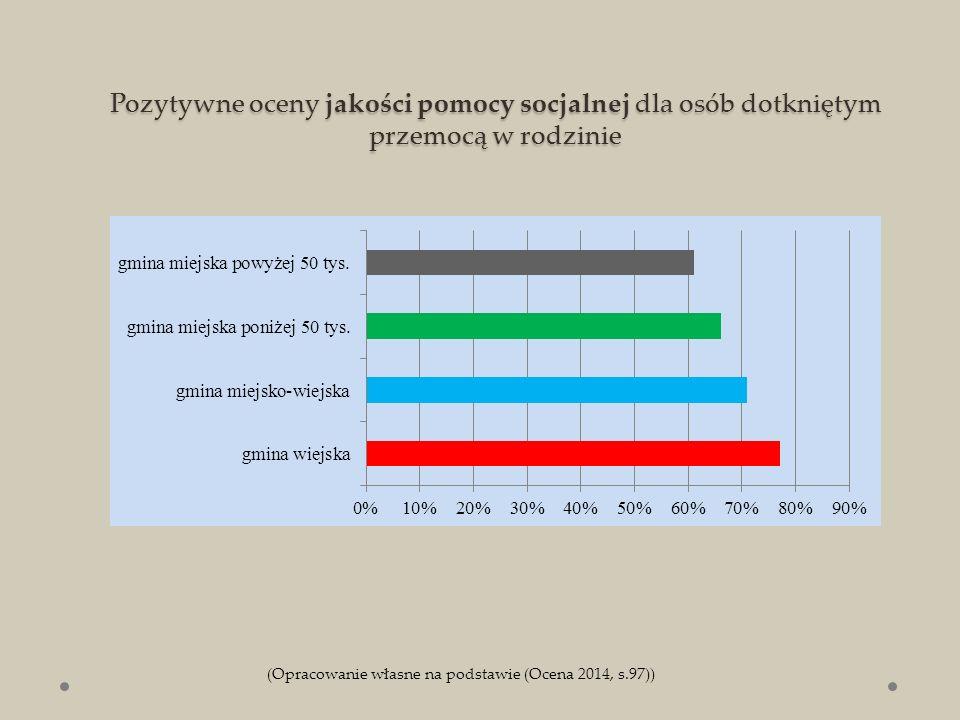 Pozytywne oceny jakości pomocy socjalnej dla osób dotkniętym przemocą w rodzinie (Opracowanie własne na podstawie (Ocena 2014, s.97))