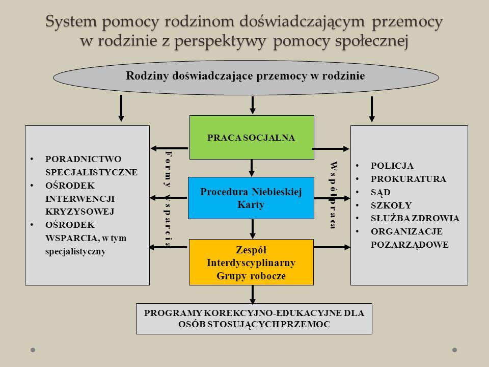 System pomocy rodzinom doświadczającym przemocy w rodzinie z perspektywy pomocy społecznej Rodziny doświadczające przemocy w rodzinie PORADNICTWO SPECJALISTYCZNE OŚRODEK INTERWENCJI KRYZYSOWEJ OŚRODEK WSPARCIA, w tym specjalistyczny Procedura Niebieskiej Karty PRACA SOCJALNA POLICJA PROKURATURA SĄD SZKOŁY SŁUŻBA ZDROWIA ORGANIZACJE POZARZĄDOWE Zespół Interdyscyplinarny Grupy robocze W s p ó ł p r a ca PROGRAMY KOREKCYJNO-EDUKACYJNE DLA OSÓB STOSUJĄCYCH PRZEMOC F o r m y w s p a r c i a