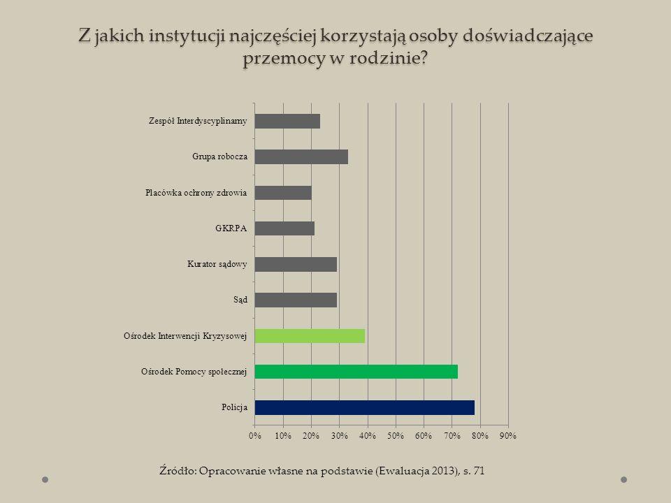Ocena dostępności pomocy socjalnej rodzinom dotkniętym przemocą w rodzinie w zależności od wielkości gminy Źródło: Opracowanie własne na podstawie (Ocena 2014, s.90)