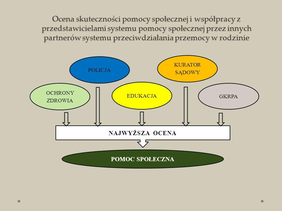 Pozytywne oceny jakości współpracy z przedstawicielami poszczególnych służb i instytucji lokalnego systemu przeciwdziałania przemocy w rodzinie Źródło: Opracowanie własne na podstawie (Ocena 2014, s.75)