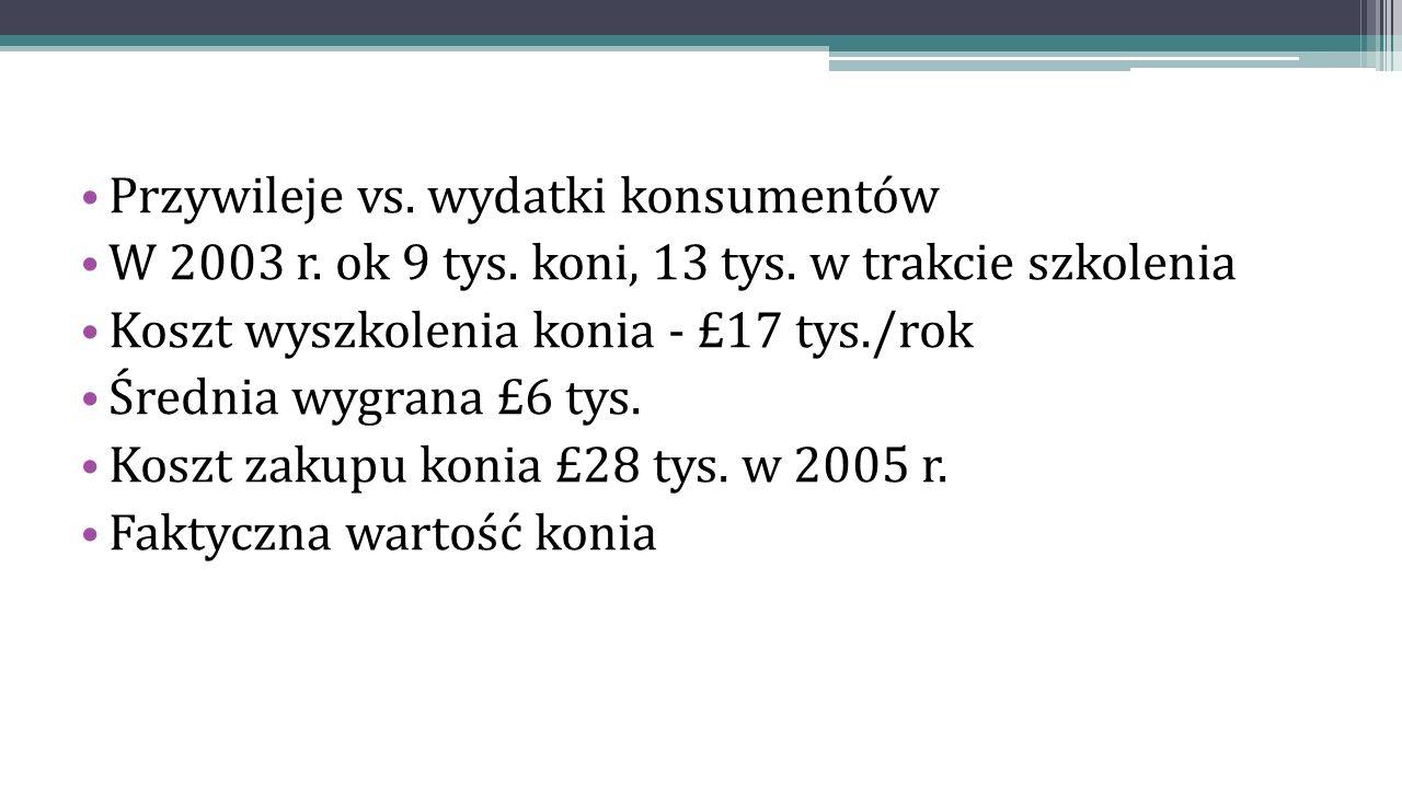 Przywileje vs. wydatki konsumentów W 2003 r. ok 9 tys.