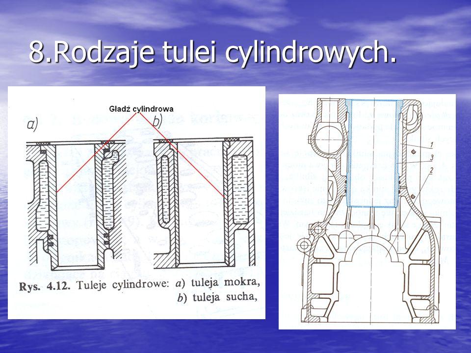 8.Rodzaje tulei cylindrowych.
