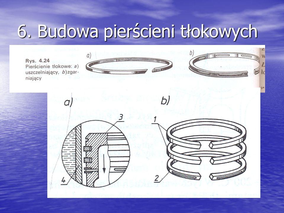 6. Budowa pierścieni tłokowych zamek