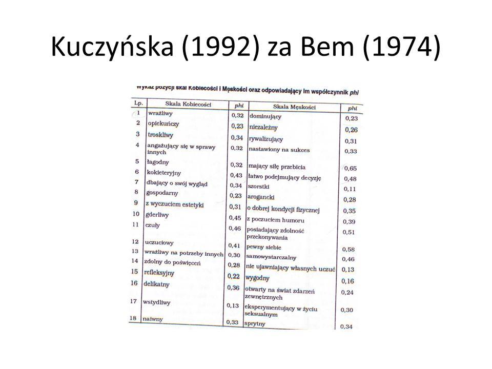 Kuczyńska (1992) za Bem (1974)