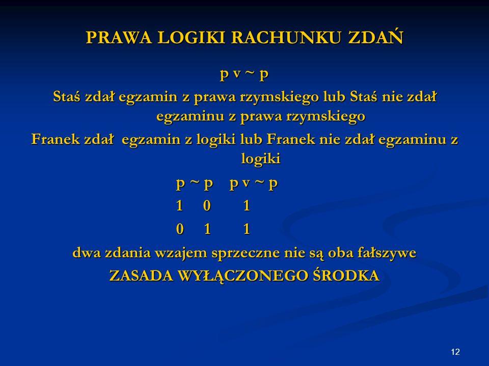 12 PRAWA LOGIKI RACHUNKU ZDAŃ p v ~ p Staś zdał egzamin z prawa rzymskiego lub Staś nie zdał egzaminu z prawa rzymskiego Franek zdał egzamin z logiki lub Franek nie zdał egzaminu z logiki p ~ p p v ~ p 1 0 1 0 1 1 dwa zdania wzajem sprzeczne nie są oba fałszywe ZASADA WYŁĄCZONEGO ŚRODKA