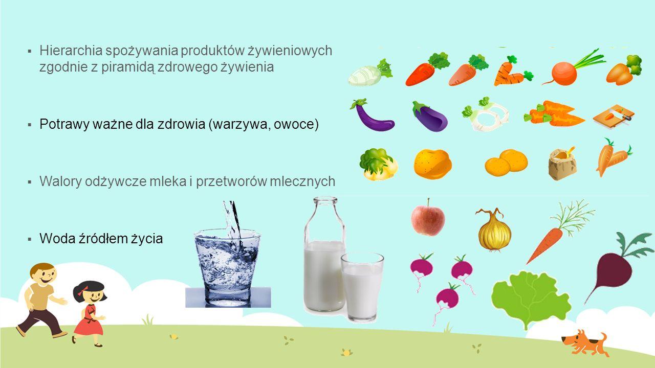  Hierarchia spożywania produktów żywieniowych zgodnie z piramidą zdrowego żywienia  Potrawy ważne dla zdrowia (warzywa, owoce)  Walory odżywcze mleka i przetworów mlecznych  Woda źródłem życia