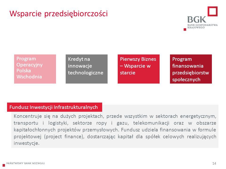 204/204/204 218/32/56 118/126/132 183/32/51 227/30/54 14 Wsparcie przedsiębiorczości Program Operacyjny Polska Wschodnia Koncentruje się na dużych projektach, przede wszystkim w sektorach energetycznym, transportu i logistyki, sektorze ropy i gazu, telekomunikacji oraz w obszarze kapitałochłonnych projektów przemysłowych.
