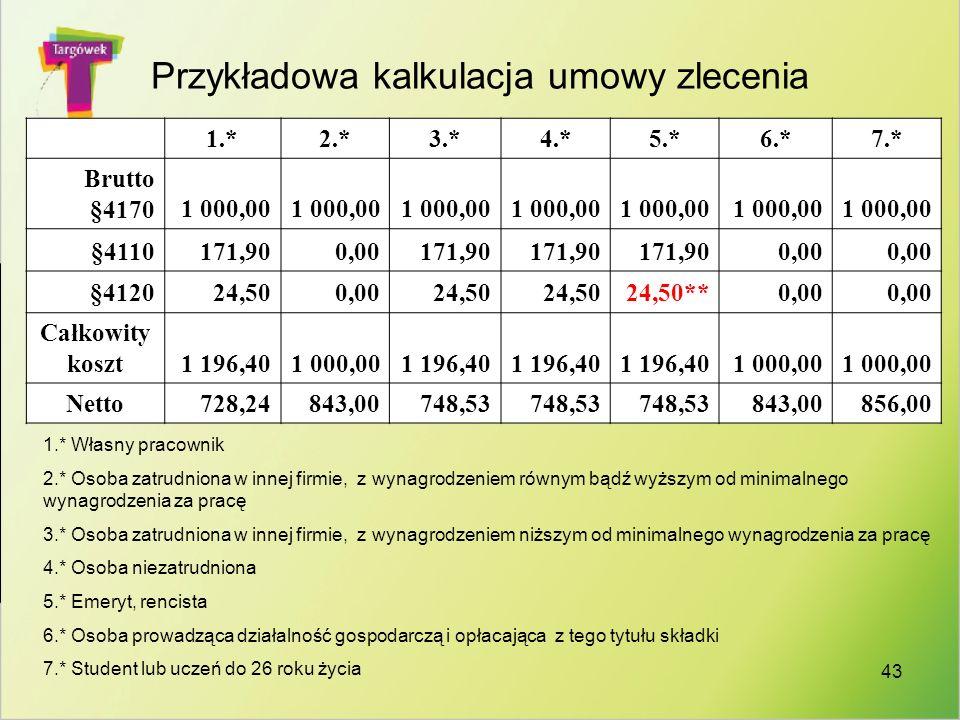 43 Przykładowa kalkulacja umowy zlecenia 1.*2.*3.*4.*5.*6.*7.* Brutto §41701 000,00 §4110171,900,00171,90 0,00 §412024,500,0024,50 24,50**0,00 Całkowi