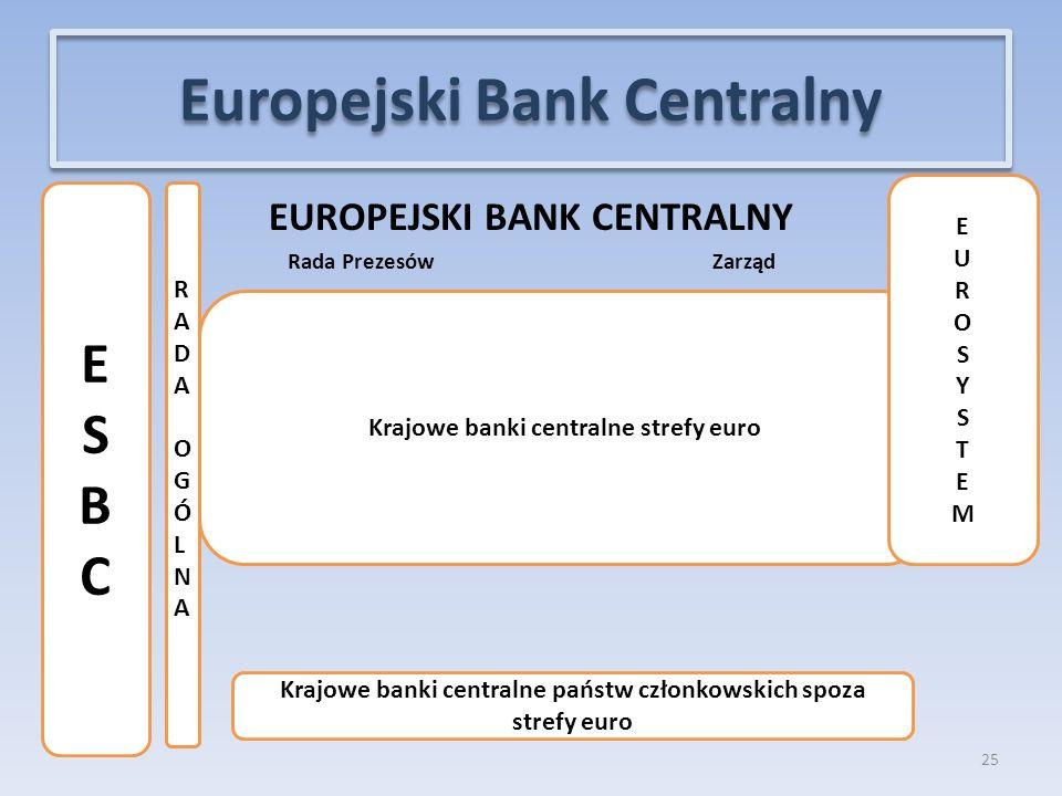 EUROPEJSKI BANK CENTRALNY Rada Prezesów Zarząd 25 Europejski Bank Centralny Krajowe banki centralne strefy euro EUROSYSTEMEUROSYSTEM RADAOGÓLNA RADAOGÓLNA ESBCESBC Krajowe banki centralne państw członkowskich spoza strefy euro