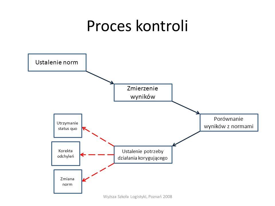 Proces kontroli Wyższa Szkoła Logistyki, Poznań 2008 Ustalenie norm Ustalenie potrzeby działania korygującego Porównanie wyników z normami Zmierzenie wyników Utrzymanie status quo Korekta odchyleń Zmiana norm
