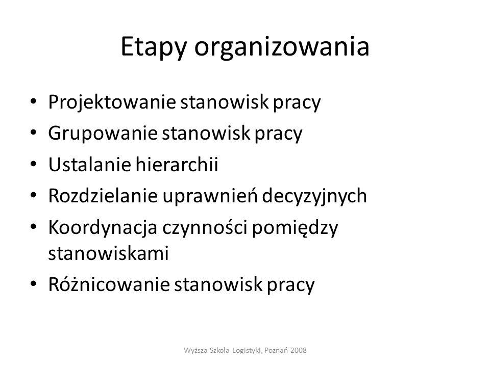 Etapy organizowania Projektowanie stanowisk pracy Grupowanie stanowisk pracy Ustalanie hierarchii Rozdzielanie uprawnień decyzyjnych Koordynacja czynności pomiędzy stanowiskami Różnicowanie stanowisk pracy Wyższa Szkoła Logistyki, Poznań 2008