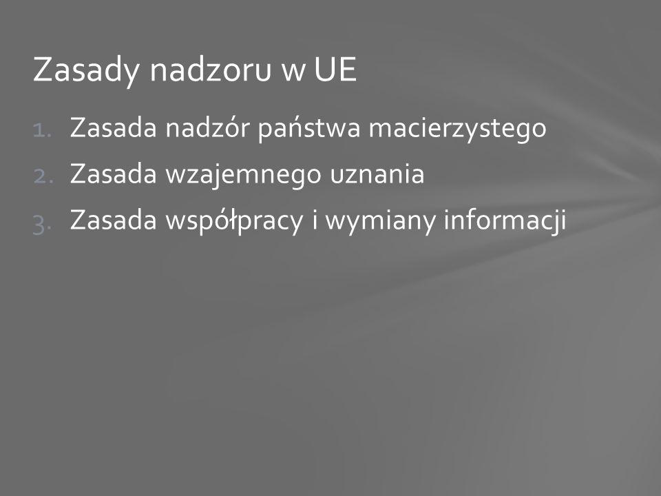 1.Zasada nadzór państwa macierzystego 2.Zasada wzajemnego uznania 3.Zasada współpracy i wymiany informacji Zasady nadzoru w UE