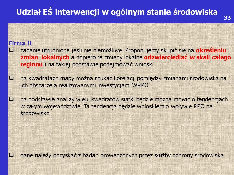 6 Udział EŚ interwencji w ogólnym stanie środowiska Firma H  zadanie utrudnione jeśli nie niemożliwe.