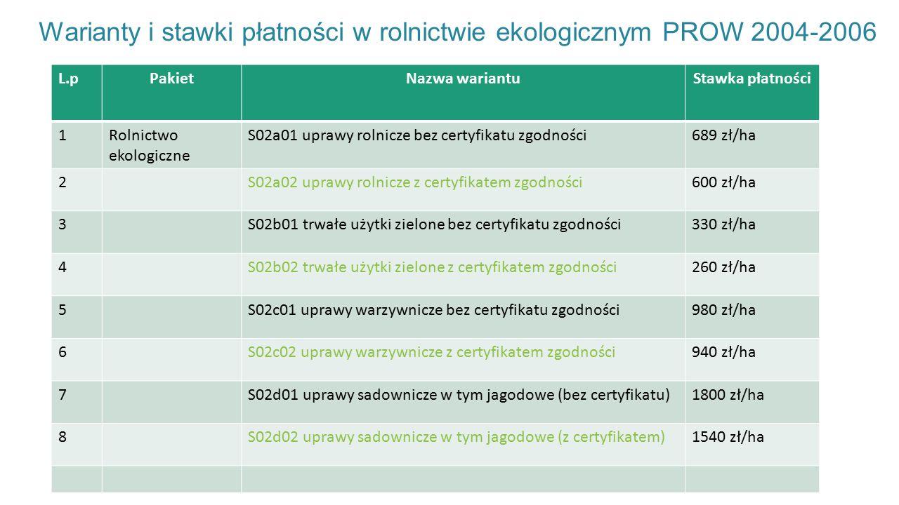 Warianty i stawki płatności w rolnictwie ekologicznym PROW 2004-2006 L.pPakietNazwa wariantuStawka płatności 1Rolnictwo ekologiczne S02a01 uprawy rolnicze bez certyfikatu zgodności689 zł/ha 2S02a02 uprawy rolnicze z certyfikatem zgodności600 zł/ha 3S02b01 trwałe użytki zielone bez certyfikatu zgodności330 zł/ha 4S02b02 trwałe użytki zielone z certyfikatem zgodności260 zł/ha 5S02c01 uprawy warzywnicze bez certyfikatu zgodności980 zł/ha 6S02c02 uprawy warzywnicze z certyfikatem zgodności940 zł/ha 7S02d01 uprawy sadownicze w tym jagodowe (bez certyfikatu)1800 zł/ha 8S02d02 uprawy sadownicze w tym jagodowe (z certyfikatem)1540 zł/ha