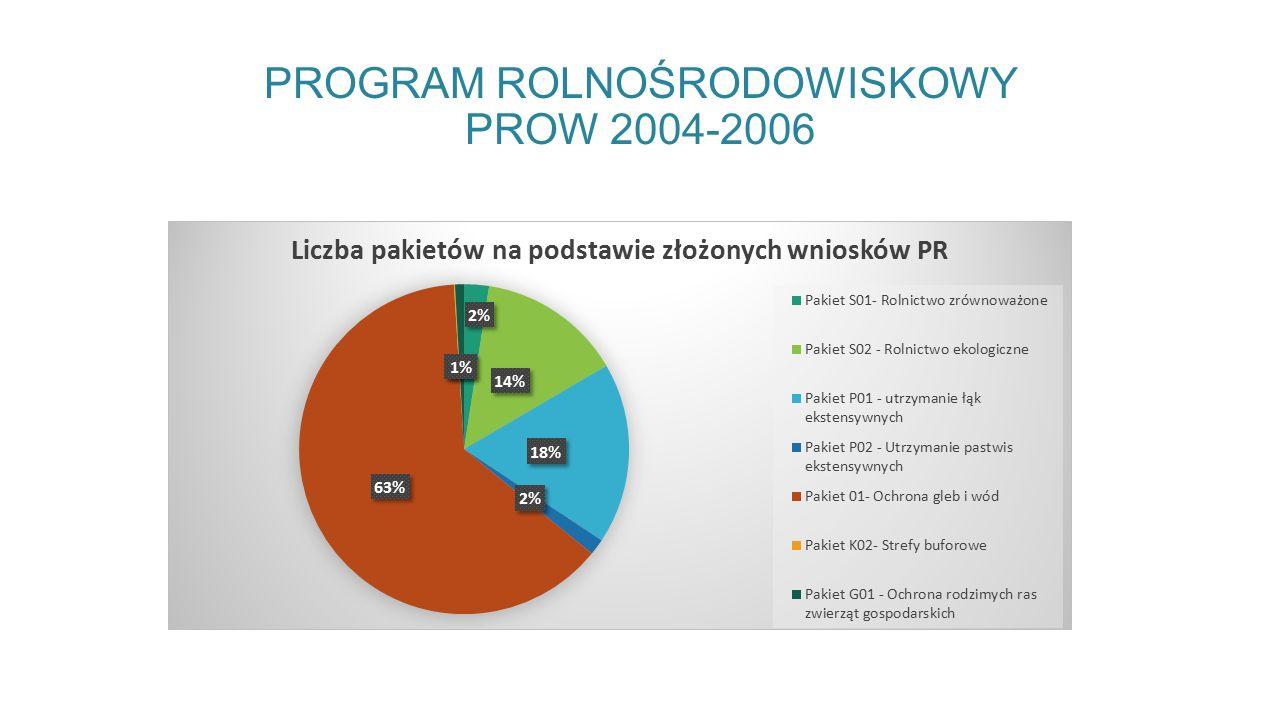 PROGRAM ROLNOŚRODOWISKOWY PROW 2004-2006