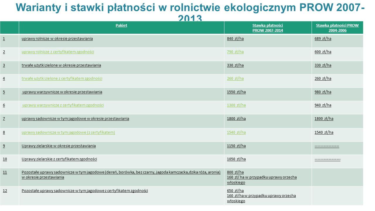 Warianty i stawki płatności w rolnictwie ekologicznym PROW 2007- 2013 PakietStawka płatności PROW 2007-2014 Stawka płatności PROW 2004-2006 1uprawy rolnicze w okresie przestawiania840 zł/ha689 zł/ha 2uprawy rolnicze z certyfikatem zgodności790 zł/ha600 zł/ha 3trwałe użytki zielone w okresie przestawiania330 zł/ha 4trwałe użytki zielone z certyfikatem zgodności260 zł/ha 5 uprawy warzywnicze w okresie przestawiania1550 zł/ha980 zł/ha 6 uprawy warzywnicze z certyfikatem zgodności1300 zł/ha940 zł/ha 7uprawy sadownicze w tym jagodowe w okresie przestawiania1800 zł/ha 8uprawy sadownicze w tym jagodowe (z certyfikatem)1540 zł/ha 9Uprawy zielarskie w okresie przestawiania1150 zł/ha------------------ 10Uprawy zielarskie z certyfikatem zgodności1050 zł/ha------------------- 11Pozostałe uprawy sadownicze w tym jagodowe (dereń, borówka, bez czarny, jagoda kamczacka,dzika róża, aronia) w okresie przestawiania 800 zł/ha 160 zł/ ha w przypadku uprawy orzecha włoskiego 12Pozostałe uprawy sadownicze w tym jagodowe z certyfikatem zgodności650 zł/ha 160 zł/ha w przypadku uprawy orzecha włoskiego