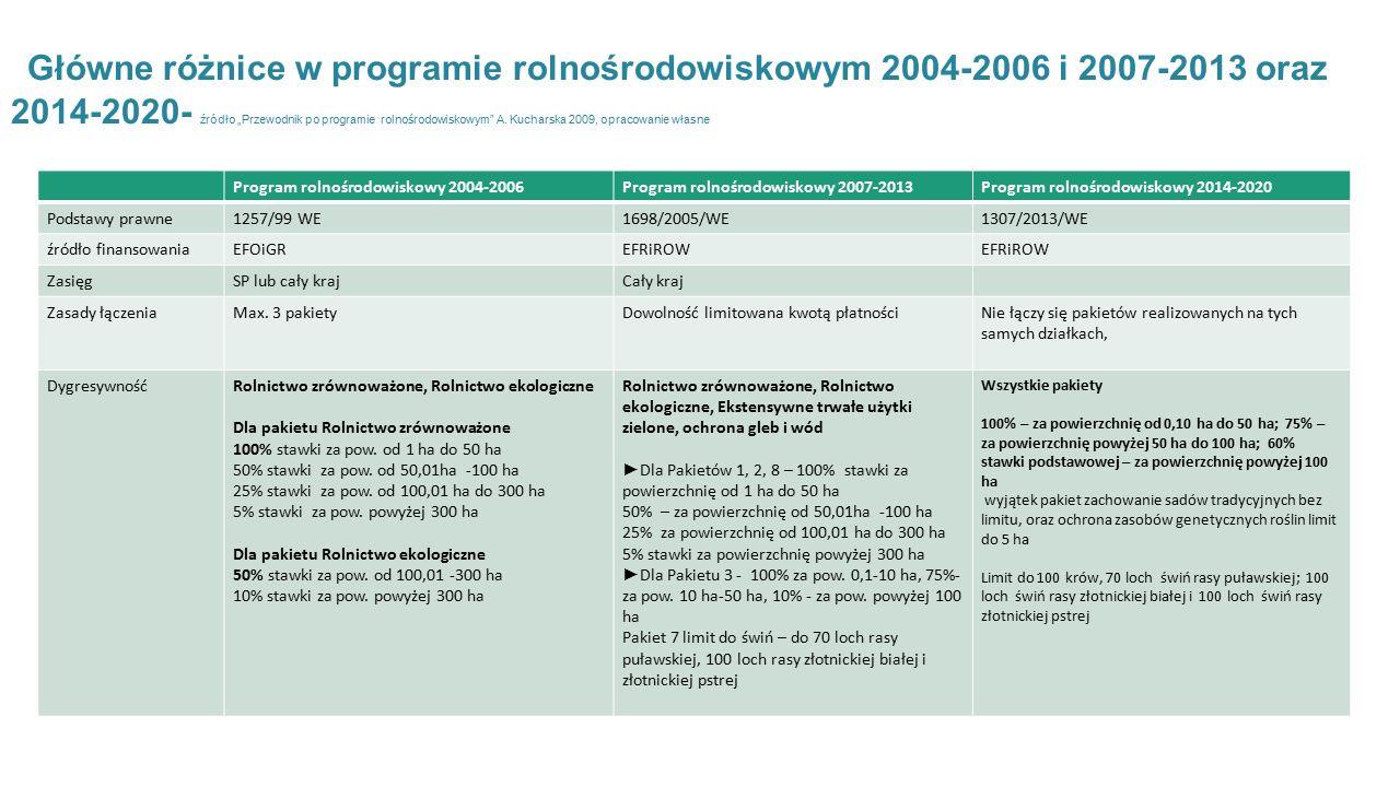 """Główne różnice w programie rolnośrodowiskowym 2004-2006 i 2007-2013 oraz 2014-2020- źródło """"Przewodnik po programie rolnośrodowiskowym A."""