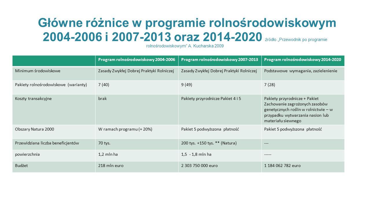 """Główne różnice w programie rolnośrodowiskowym 2004-2006 i 2007-2013 oraz 2014-2020 źródło """"Przewodnik po programie rolnośrodowiskowym A."""