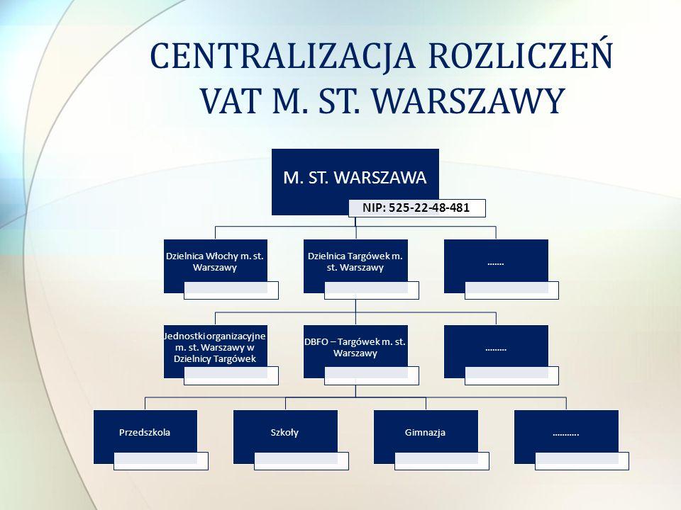 M. ST. WARSZAWA NIP: 525-22-48-481 Dzielnica Włochy m. st. Warszawy Dzielnica Targówek m. st. Warszawy Jednostki organizacyjne m. st. Warszawy w Dziel