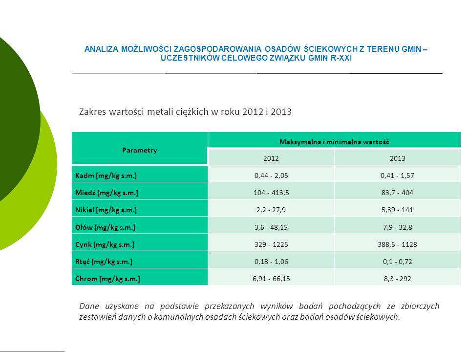 Zakres wartości metali ciężkich w roku 2012 i 2013 Dane uzyskane na podstawie przekazanych wyników badań pochodzących ze zbiorczych zestawień danych o komunalnych osadach ściekowych oraz badań osadów ściekowych.