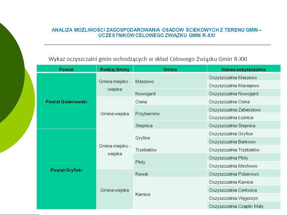 Wykaz oczyszczalni gmin wchodzących w skład Celowego Związku Gmin R-XXI ANALIZA MOŻLIWOŚCI ZAGOSPODAROWANIA OSADÓW ŚCIEKOWYCH Z TERENU GMIN – UCZESTNIKÓW CELOWEGO ZWIĄZKU GMIN R-XXI PowiatRodzaj GminyGminaNazwa oczyszczalnia Powiat Goleniowski Gmina miejsko - wiejska Maszewo Oczyszczalnia Maszewo Oczyszczalnia Maciejewo NowogardOczyszczalnia Nowogard Gmina wiejska OsinaOczyszczalnia Osina Przybiernów Oczyszczalnia Zabierzewo Oczyszczalnia Łożnica StepnicaOczyszczalnia Stepnica Powiat Gryficki Gmina miejsko - wiejska Gryfice Oczyszczalnia Gryfice Oczyszczalnia Barkowo TrzebiatówOczyszczalnia Trzebiatów Płoty Oczyszczalnia Płoty Oczyszczalnia Mechowo Gmina wiejska RewalOczyszczalnia Pobierowo Karnice Oczyszczalnia Karnice Oczyszczalnia Cerkwica Oczyszczalnia Węgorzyn Oczyszczalnia Czaplin Mały
