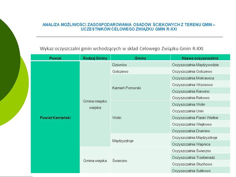 Wykaz oczyszczalni gmin wchodzących w skład Celowego Związku Gmin R-XXI ANALIZA MOŻLIWOŚCI ZAGOSPODAROWANIA OSADÓW ŚCIEKOWYCH Z TERENU GMIN – UCZESTNIKÓW CELOWEGO ZWIĄZKU GMIN R-XXI PowiatRodzaj GminyGminaNazwa oczyszczalnia Powiat Kamieński Gmina miejsko wiejska DziwnówOczyszczalnia Międzywodzie GolczewoOczyszczalnia Golczewo Kamień Pomorski Oczyszczalnia Mokrawica Oczyszczalnia Wrzosowo Oczyszczalnia Rarwino Oczyszczalnia Rekowo Wolin Oczyszczalnia Wolin Oczyszczalnia Unin Oczyszczalnia Piaski Wielkie Oczyszczalnia Wiejkowo Oczyszczalnia Dramino Międzyzdroje Oczyszczalnia Międzyzdroje Oczyszczalnia Wapnica Gmina wiejskaŚwierzno Oczyszczalnia Świerzno Oczyszczalnia Trzebieradz Oczyszczalnia Stuchowo Oczyszczalnia Sulikowo