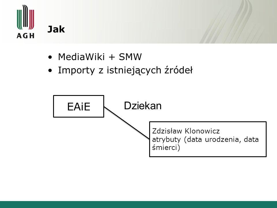 Jak MediaWiki + SMW Importy z istniejących źródeł EAiE Zdzisław Klonowicz atrybuty (data urodzenia, data śmierci) Dziekan