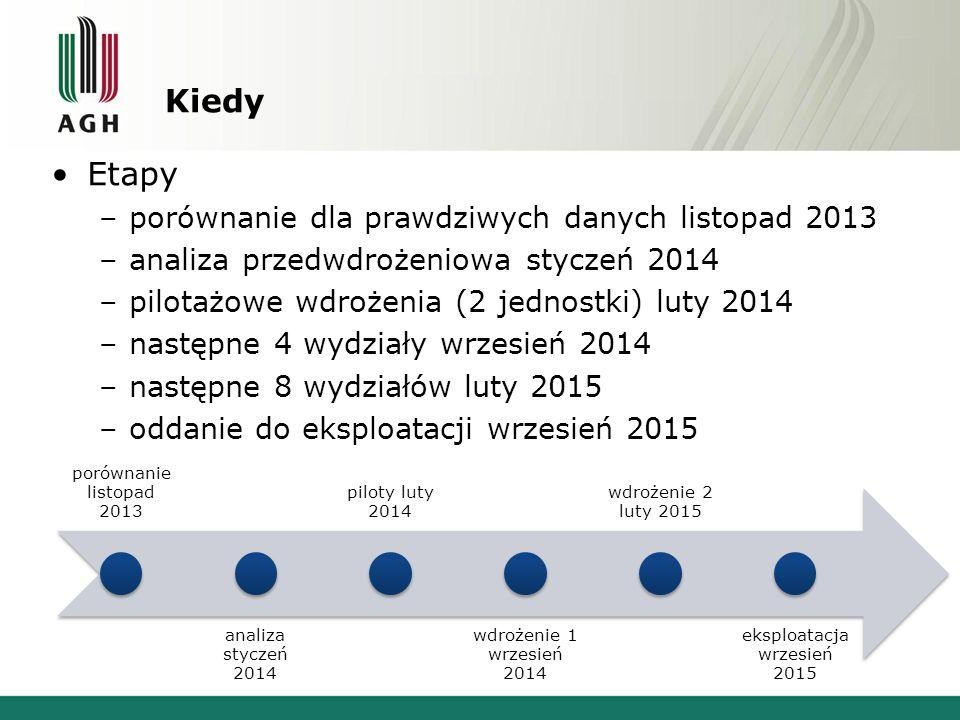 Kiedy Etapy –porównanie dla prawdziwych danych listopad 2013 –analiza przedwdrożeniowa styczeń 2014 –pilotażowe wdrożenia (2 jednostki) luty 2014 –następne 4 wydziały wrzesień 2014 –następne 8 wydziałów luty 2015 –oddanie do eksploatacji wrzesień 2015 porównanie listopad 2013 analiza styczeń 2014 piloty luty 2014 wdrożenie 1 wrzesień 2014 wdrożenie 2 luty 2015 eksploatacja wrzesień 2015