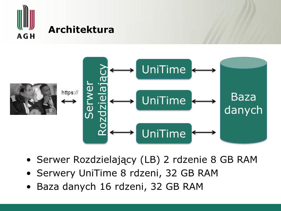 Architektura Serwer Rozdzielający (LB) 2 rdzenie 8 GB RAM Serwery UniTime 8 rdzeni, 32 GB RAM Baza danych 16 rdzeni, 32 GB RAM Baza danych UniTime Ser