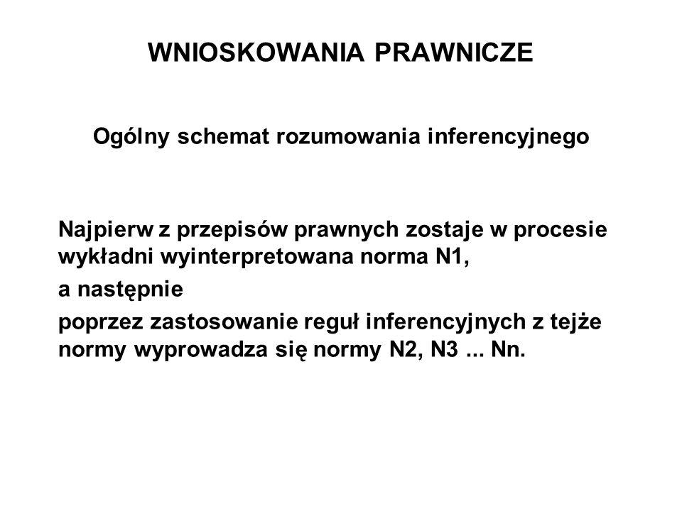 WNIOSKOWANIA PRAWNICZE Ogólny schemat rozumowania inferencyjnego Najpierw z przepisów prawnych zostaje w procesie wykładni wyinterpretowana norma N1,