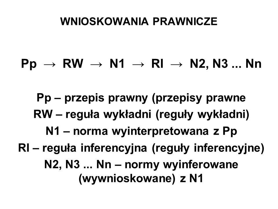 WNIOSKOWANIA PRAWNICZE Pp → RW → N1 → RI → N2, N3... Nn Pp – przepis prawny (przepisy prawne RW – reguła wykładni (reguły wykładni) N1 – norma wyinter