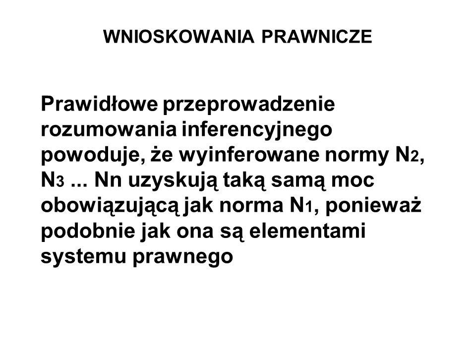 WNIOSKOWANIA PRAWNICZE Prawidłowe przeprowadzenie rozumowania inferencyjnego powoduje, że wyinferowane normy N 2, N 3... Nn uzyskują taką samą moc obo