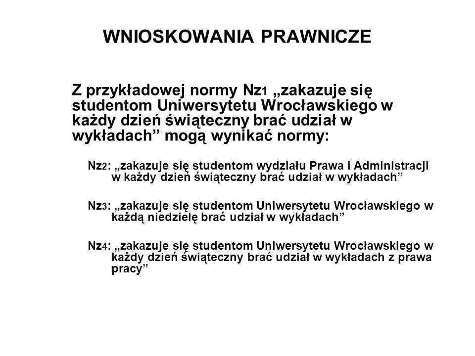 """WNIOSKOWANIA PRAWNICZE Z przykładowej normy Nz 1 """"zakazuje się studentom Uniwersytetu Wrocławskiego w każdy dzień świąteczny brać udział w wykładach"""""""