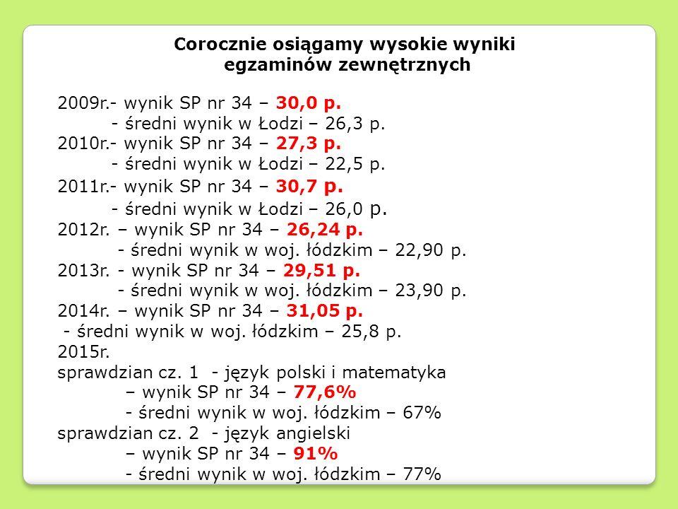 Corocznie osiągamy wysokie wyniki egzaminów zewnętrznych 2009r.- wynik SP nr 34 – 30,0 p.