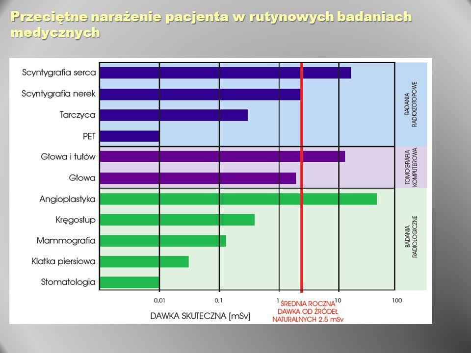Przeciętne narażenie pacjenta w rutynowych badaniach medycznych