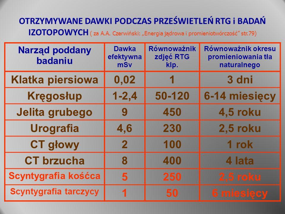 """OTRZYMYWANE DAWKI PODCZAS PRZEŚWIETLEŃ RTG i BADAŃ IZOTOPOWYCH ( za A.A. Czerwiński: """"Energia jądrowa i promieniotwórczość"""" str.79) Narząd poddany bad"""