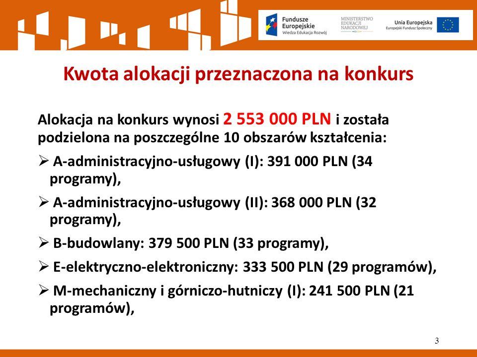 Kwota alokacji przeznaczona na konkurs  M-mechaniczny i górniczo-hutniczy (II): 230 000 PLN (20 programów),  R-rolniczo-leśny z ochroną środowiska: 241 500 PLN (21 programów),  T-turystyczno-gastronomiczny: 207 000 PLN (18 programów),  Z-medyczno-społeczny: 69 000 PLN (6 programów),  S-artystyczny: 92 000 PLN (8 programów).
