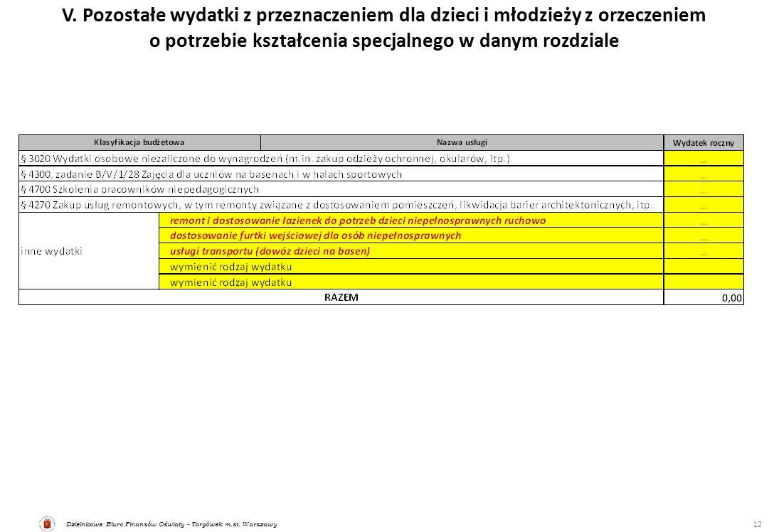 Dzielnicowe Biuro Finansów Oświaty - Targówek m.st. Warszawy V. Pozostałe wydatki z przeznaczeniem dla dzieci i młodzieży z orzeczeniem o potrzebie ks