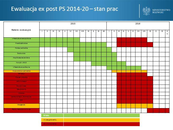 Ewaluacja ex post PS 2014-20 – stan prac Badanie ewaluacyjne 20152016 IIIIIIIVVVIVIIVIIIIXXXIXIIIIIIIIIVVVIVIIVIIIIXXXI X II Infrastruktura transportowa Przedsiębiorstwa Polska wschodnia Środowisko Współpraca terytorialna Korzyści UE-15 Infrastruktura społeczna Województwo pomorskie Edukacja Obszary wiejskie Administracja Rozwój miast Zatrudnienie Ubóstwo Społeczeństwo informacyjne B+R Energetyka Efekty makroekonomiczne W toku W przygotowaniu Do uruchomienia