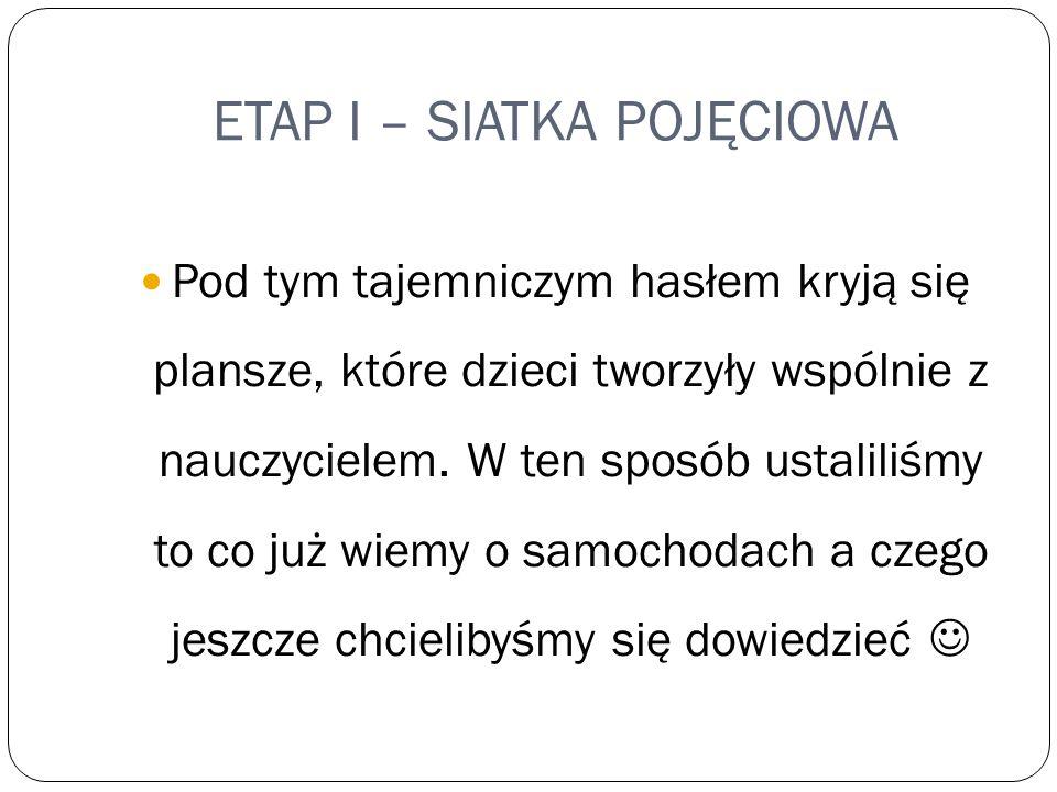 ETAP I – SIATKA POJĘCIOWA Pod tym tajemniczym hasłem kryją się plansze, które dzieci tworzyły wspólnie z nauczycielem. W ten sposób ustaliliśmy to co