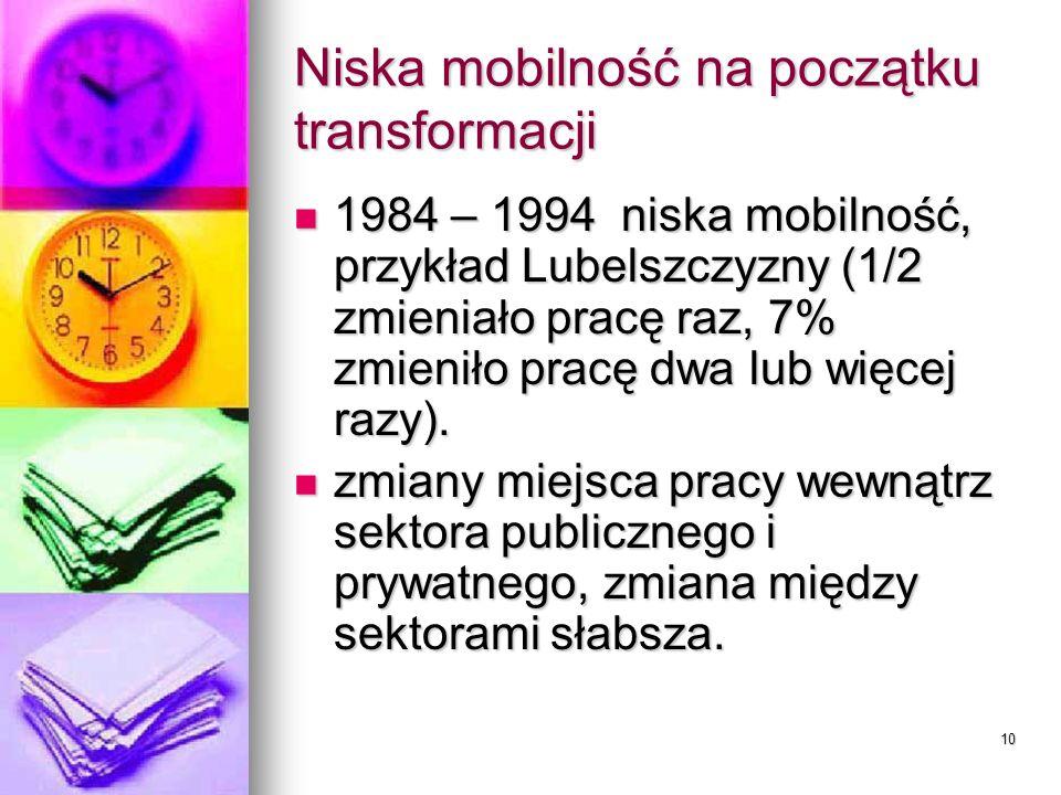10 Niska mobilność na początku transformacji 1984 – 1994 niska mobilność, przykład Lubelszczyzny (1/2 zmieniało pracę raz, 7% zmieniło pracę dwa lub więcej razy).