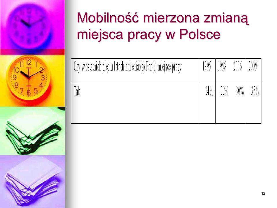 12 Mobilność mierzona zmianą miejsca pracy w Polsce