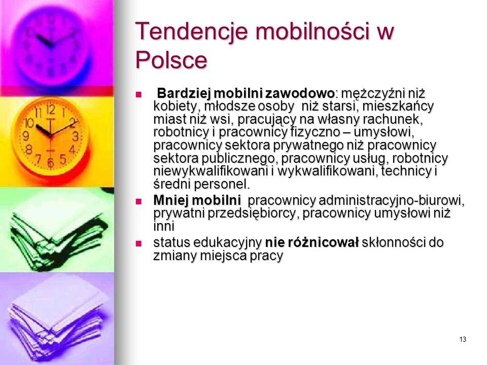 13 Tendencje mobilności w Polsce Bardziej mobilni zawodowo: mężczyźni niż kobiety, młodsze osoby niż starsi, mieszkańcy miast niż wsi, pracujący na własny rachunek, robotnicy i pracownicy fizyczno – umysłowi, pracownicy sektora prywatnego niż pracownicy sektora publicznego, pracownicy usług, robotnicy niewykwalifikowani i wykwalifikowani, technicy i średni personel.