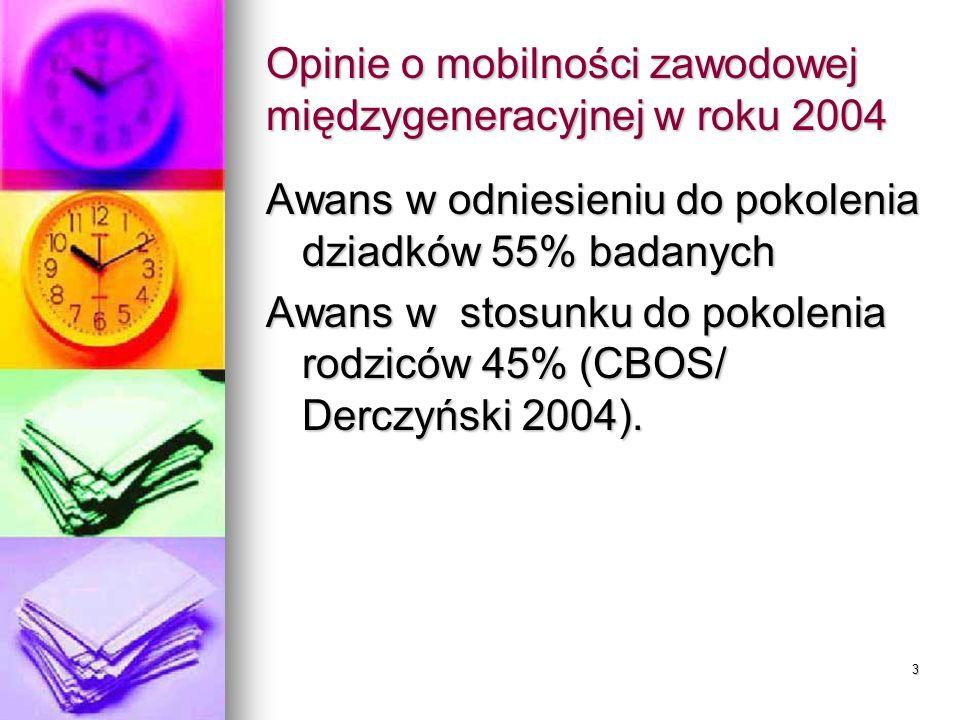 3 Opinie o mobilności zawodowej międzygeneracyjnej w roku 2004 Awans w odniesieniu do pokolenia dziadków 55% badanych Awans w stosunku do pokolenia rodziców 45% (CBOS/ Derczyński 2004).