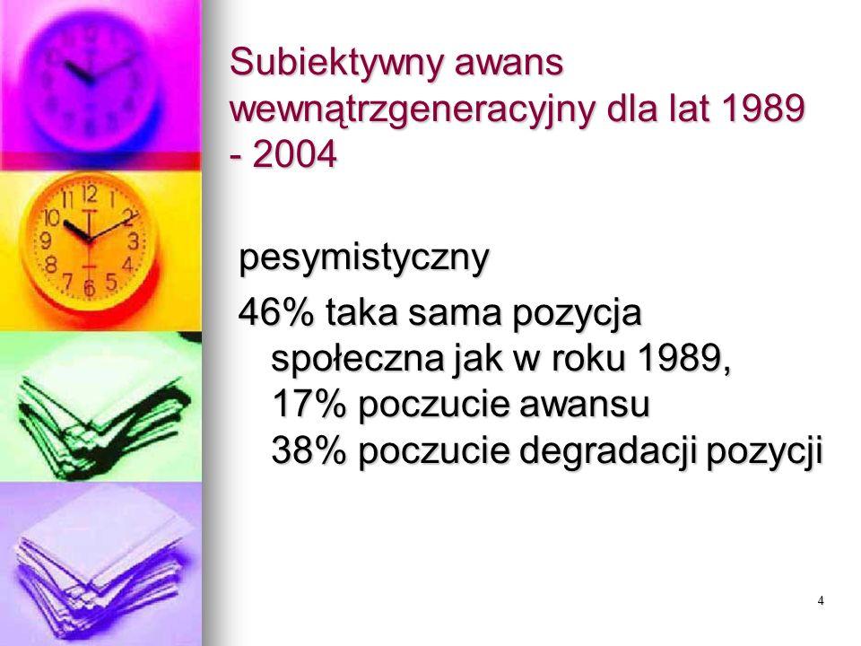 4 Subiektywny awans wewnątrzgeneracyjny dla lat 1989 - 2004 pesymistyczny 46% taka sama pozycja społeczna jak w roku 1989, 17% poczucie awansu 38% poczucie degradacji pozycji